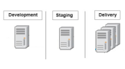 Authoring, Staging and Production Servers Feature Thumbnail